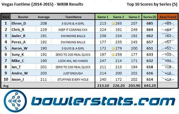 VegasFuntime - Week 08 - Top 10 Bowlers