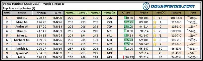 VegasFuntime - Week 6 - Top 10 Bowlers