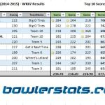 Businessmen - Week 7 - Top 10 Bowlers
