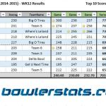 Businessmen - Week 12 - Top 10 Bowlers