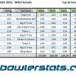Businessmen - Week 13 - Top 10 Bowlers