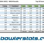 Businessmen - Week 14 - Top 10 Bowlers
