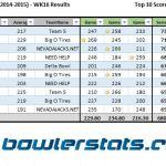 Businessmen - Week 16 - Top 10 Bowlers