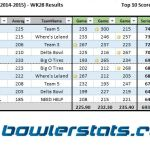 Businessmen - Week 28 - Top 10 Bowlers