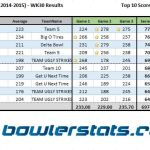 Businessmen - Week 30 - Top 10 Bowlers